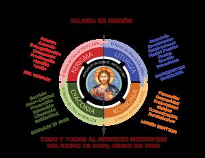 Cuatro Dimensiones Pastorales