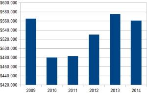 Contribuciones por año