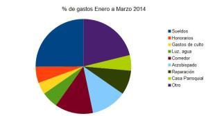 Porcentaje de gastos