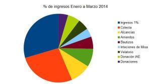 Porcentaje de ingresos